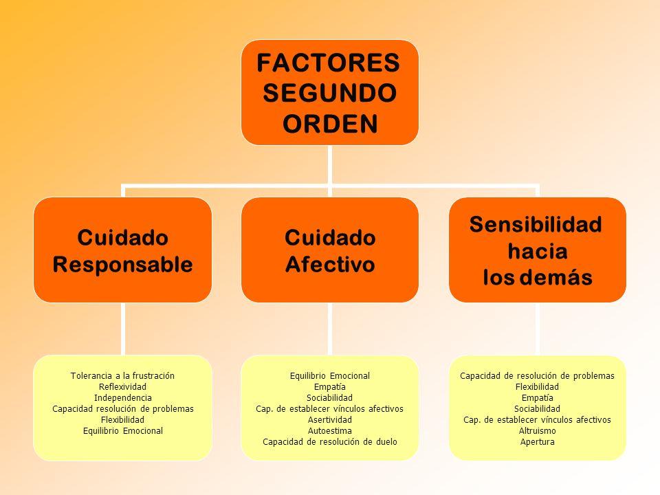 3.Estudios de fiabilidad y validez Validez: Estudio de validez estructural: Análisis factoriales confirmatorio.
