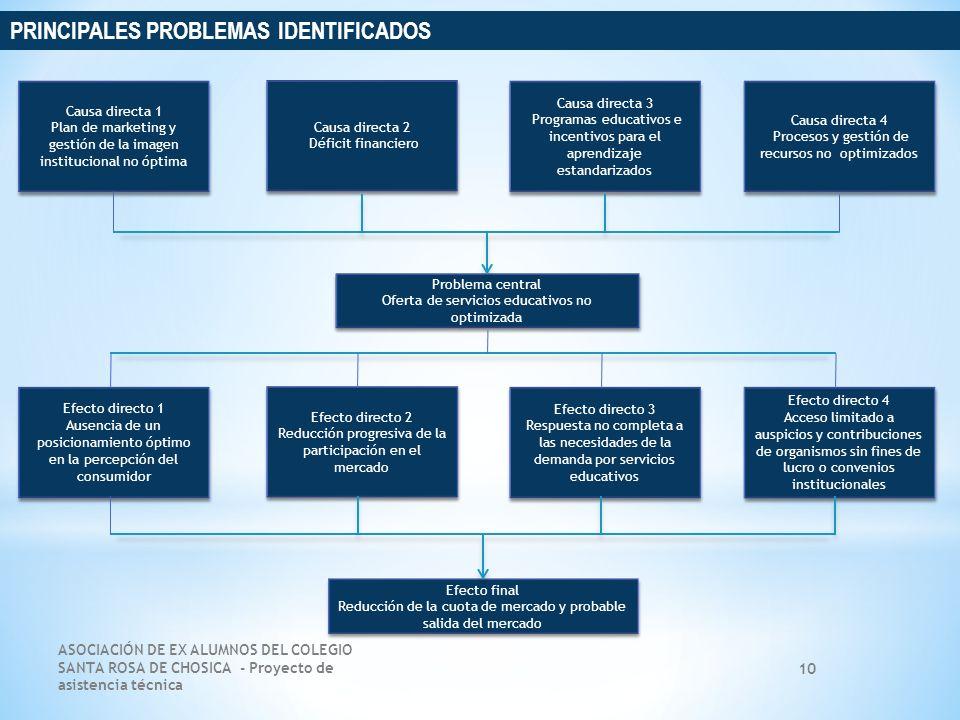 ASOCIACIÓN DE EX ALUMNOS DEL COLEGIO SANTA ROSA DE CHOSICA - Proyecto de asistencia técnica 10 Causa directa 2 Déficit financiero Causa directa 2 Défi
