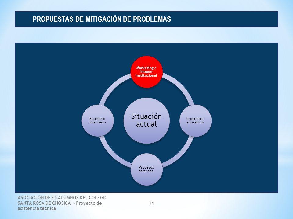 ASOCIACIÓN DE EX ALUMNOS DEL COLEGIO SANTA ROSA DE CHOSICA - Proyecto de asistencia técnica 11 PROPUESTAS DE MITIGACIÓN DE PROBLEMAS Situación actual