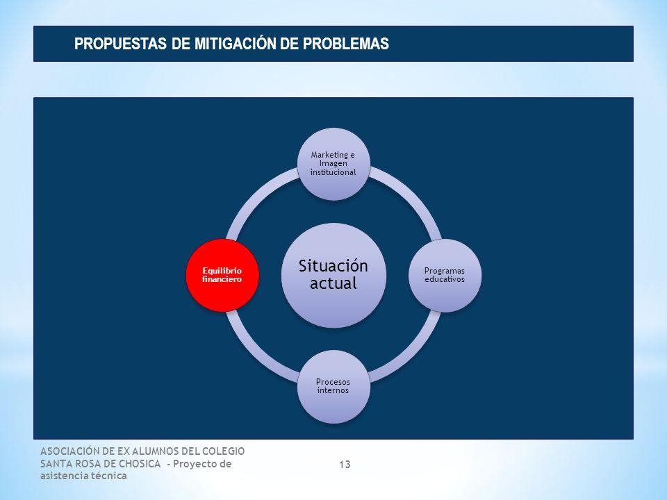 ASOCIACIÓN DE EX ALUMNOS DEL COLEGIO SANTA ROSA DE CHOSICA - Proyecto de asistencia técnica 13 PROPUESTAS DE MITIGACIÓN DE PROBLEMAS Situación actual