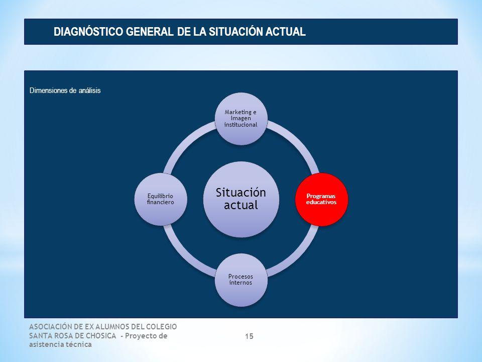 ASOCIACIÓN DE EX ALUMNOS DEL COLEGIO SANTA ROSA DE CHOSICA - Proyecto de asistencia técnica 15 Dimensiones de análisis DIAGNÓSTICO GENERAL DE LA SITUA
