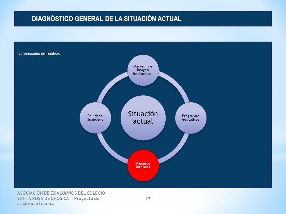 ASOCIACIÓN DE EX ALUMNOS DEL COLEGIO SANTA ROSA DE CHOSICA - Proyecto de asistencia técnica 17 Dimensiones de análisis DIAGNÓSTICO GENERAL DE LA SITUA