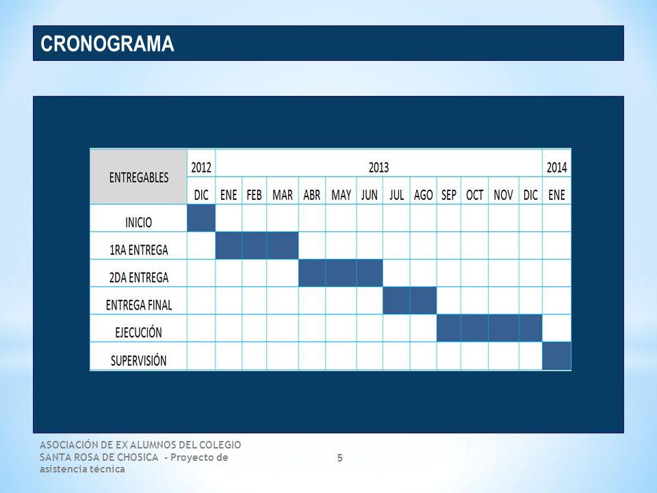 ASOCIACIÓN DE EX ALUMNOS DEL COLEGIO SANTA ROSA DE CHOSICA - Proyecto de asistencia técnica 5 CRONOGRAMA