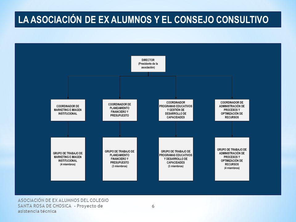 ASOCIACIÓN DE EX ALUMNOS DEL COLEGIO SANTA ROSA DE CHOSICA - Proyecto de asistencia técnica 6 LA ASOCIACIÓN DE EX ALUMNOS Y EL CONSEJO CONSULTIVO