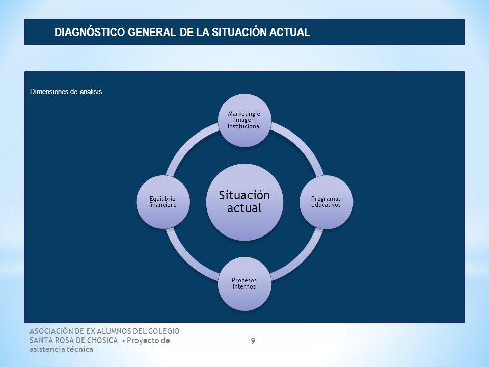 ASOCIACIÓN DE EX ALUMNOS DEL COLEGIO SANTA ROSA DE CHOSICA - Proyecto de asistencia técnica 9 Dimensiones de análisis DIAGNÓSTICO GENERAL DE LA SITUAC
