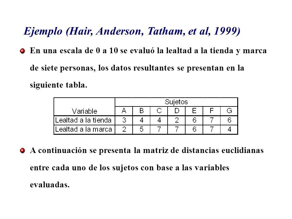 Ejemplo (Hair, Anderson, Tatham, et al, 1999) En una escala de 0 a 10 se evaluó la lealtad a la tienda y marca de siete personas, los datos resultante