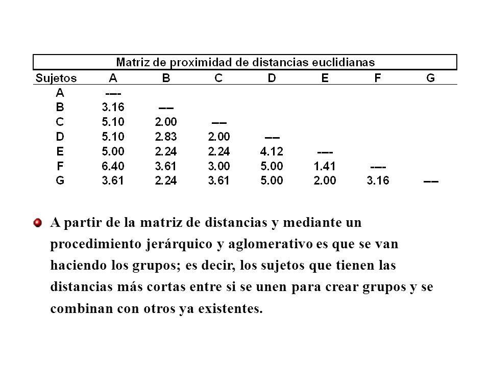 A partir de la matriz de distancias y mediante un procedimiento jerárquico y aglomerativo es que se van haciendo los grupos; es decir, los sujetos que