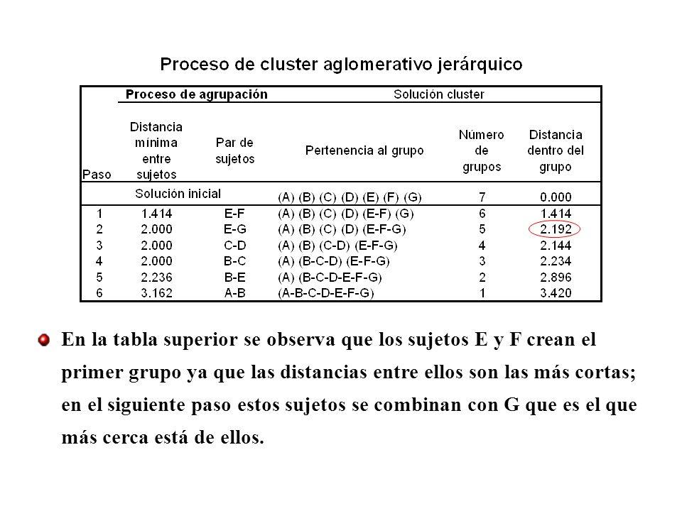 En la tabla superior se observa que los sujetos E y F crean el primer grupo ya que las distancias entre ellos son las más cortas; en el siguiente paso