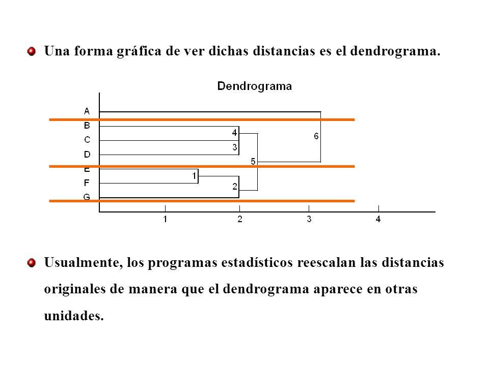 Una forma gráfica de ver dichas distancias es el dendrograma. Usualmente, los programas estadísticos reescalan las distancias originales de manera que