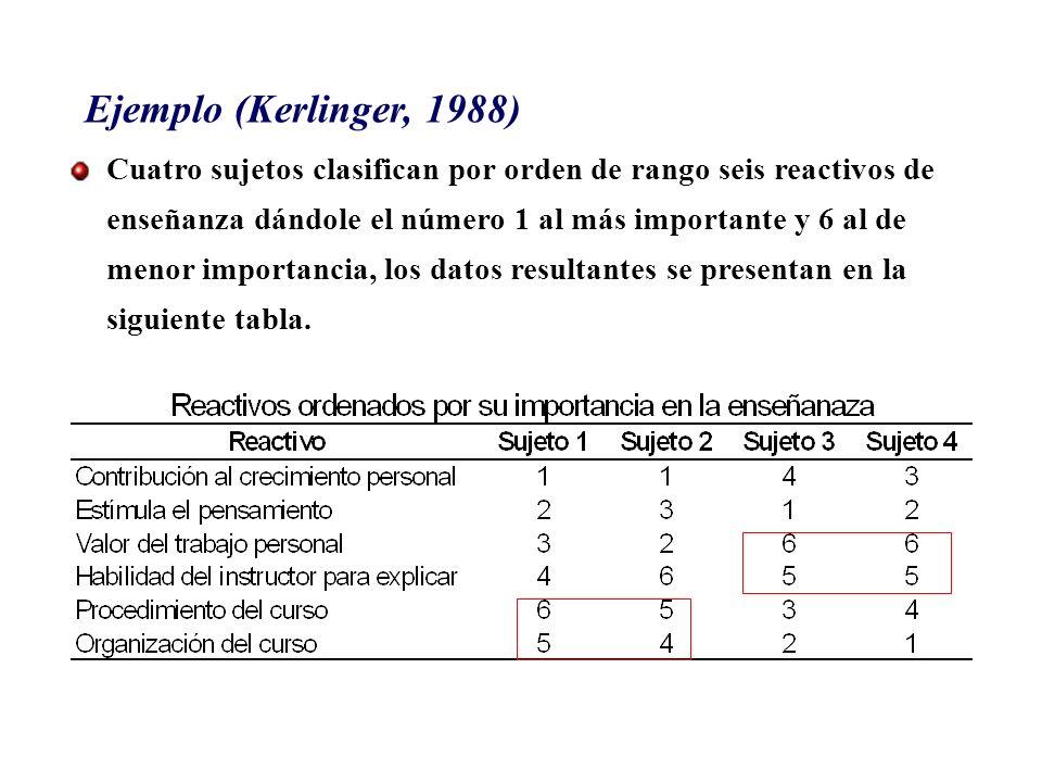 Ejemplo (Kerlinger, 1988) Cuatro sujetos clasifican por orden de rango seis reactivos de enseñanza dándole el número 1 al más importante y 6 al de men