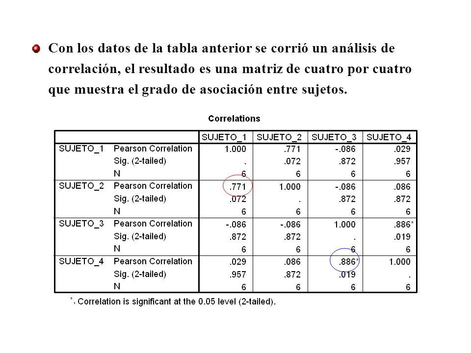 Con los datos de la tabla anterior se corrió un análisis de correlación, el resultado es una matriz de cuatro por cuatro que muestra el grado de asoci