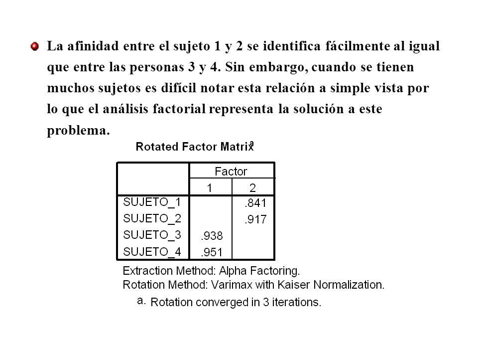 La afinidad entre el sujeto 1 y 2 se identifica fácilmente al igual que entre las personas 3 y 4. Sin embargo, cuando se tienen muchos sujetos es difí
