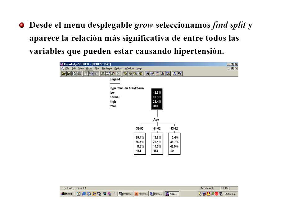Desde el menu desplegable grow seleccionamos find split y aparece la relación más significativa de entre todos las variables que pueden estar causando