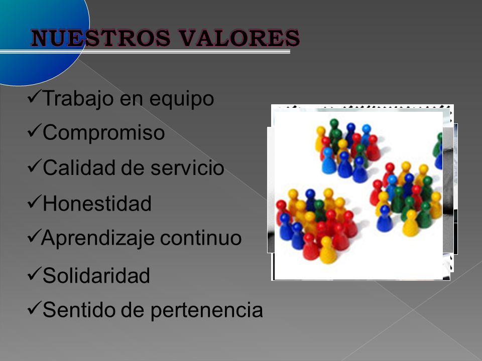 Trabajo en equipo Compromiso Calidad de servicio Honestidad Aprendizaje continuo Solidaridad Sentido de pertenencia