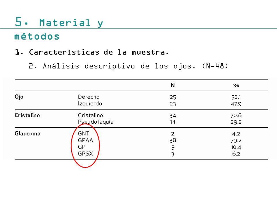5. Material y métodos 1.Características de la muestra. 2.Análisis descriptivo de los ojos. (N=48)