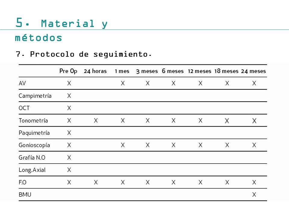 5. Material y métodos 7.Protocolo de seguimiento.