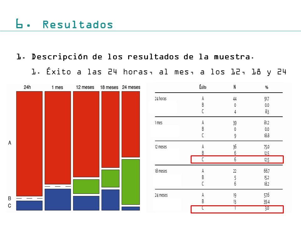 6.Resultados 1.Descripción de los resultados de la muestra.