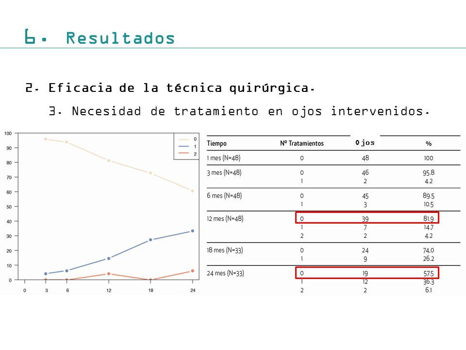 6.Resultados 2.Eficacia de la técnica quirúrgica.