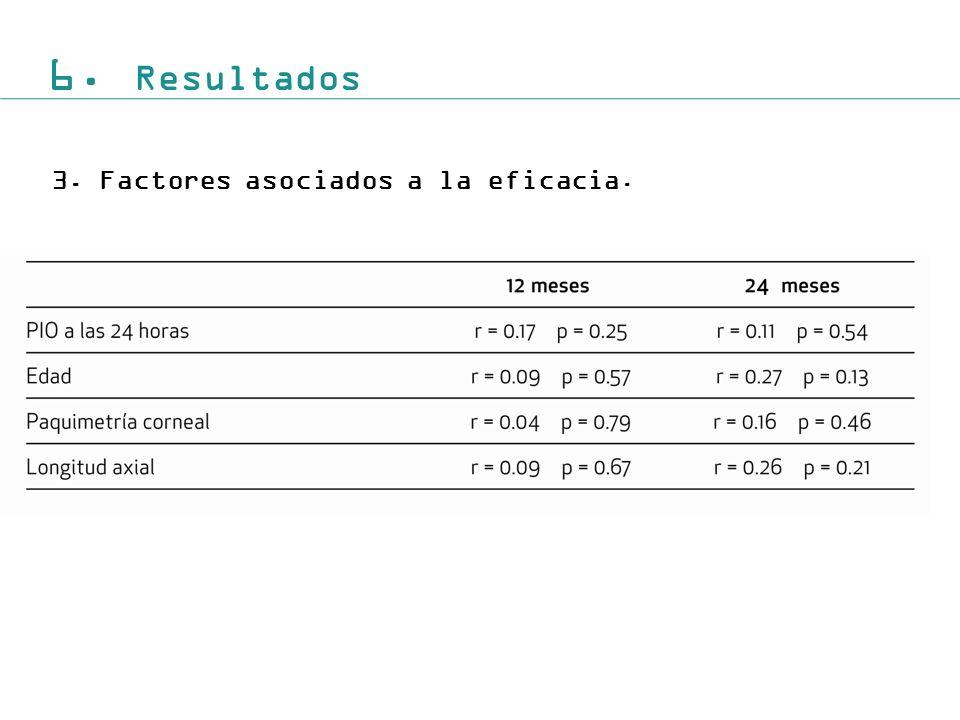 6. Resultados 3.Factores asociados a la eficacia.