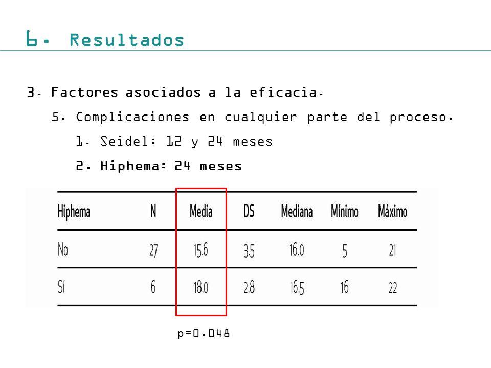 6.Resultados 3.Factores asociados a la eficacia. 5.Complicaciones en cualquier parte del proceso.