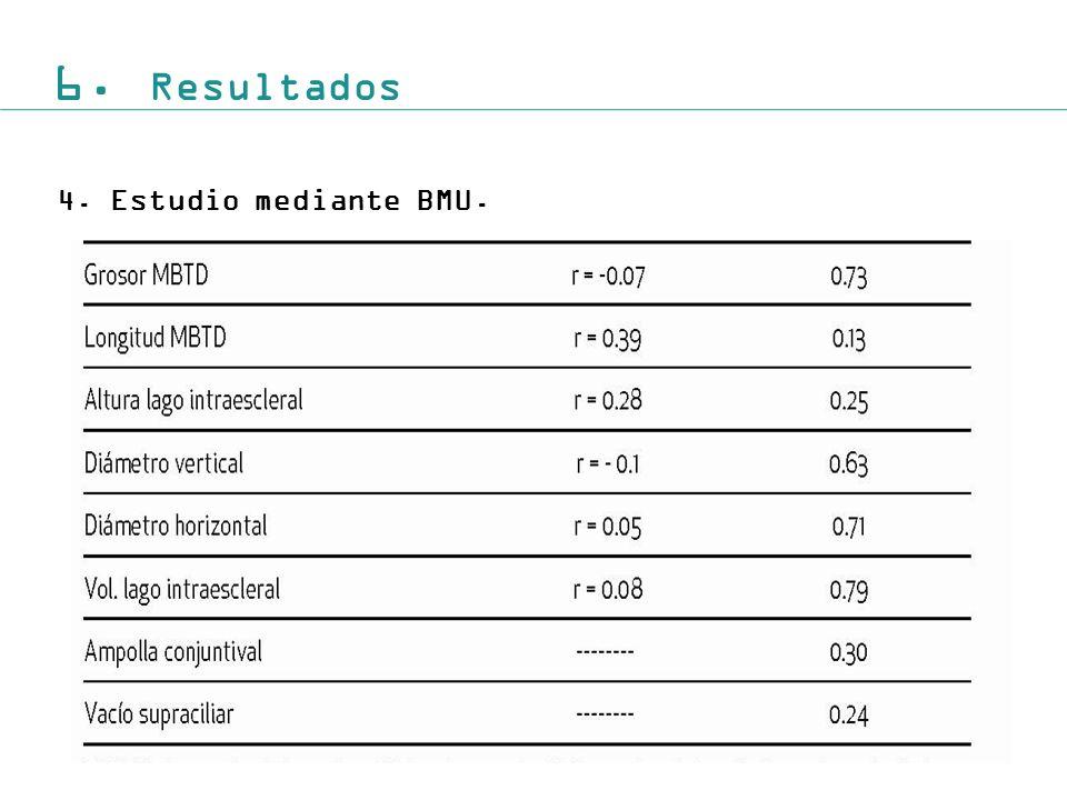 6. Resultados 4.Estudio mediante BMU.