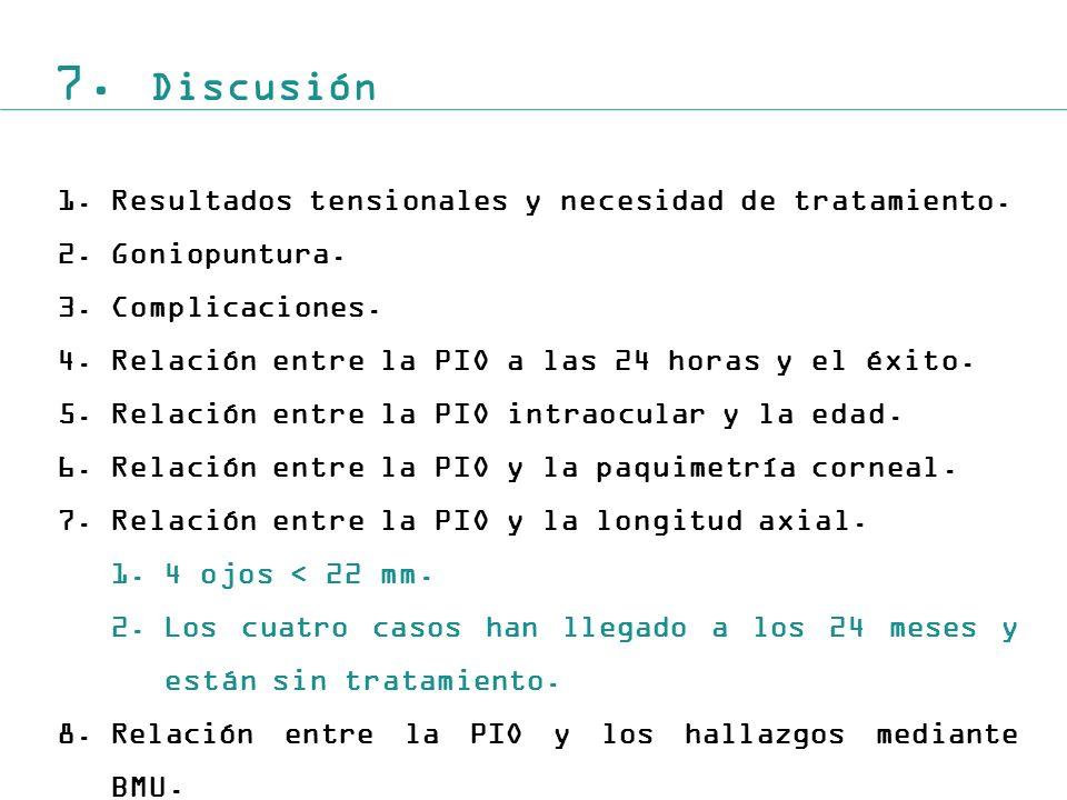 7.Discusión 1.Resultados tensionales y necesidad de tratamiento.
