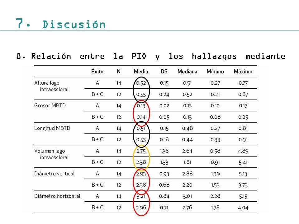 7. Discusión 8.Relación entre la PIO y los hallazgos mediante BMU.