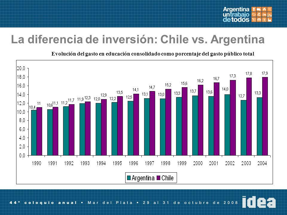 La diferencia de inversión: Chile vs. Argentina Evolución del gasto en educación consolidado como porcentaje del gasto público total
