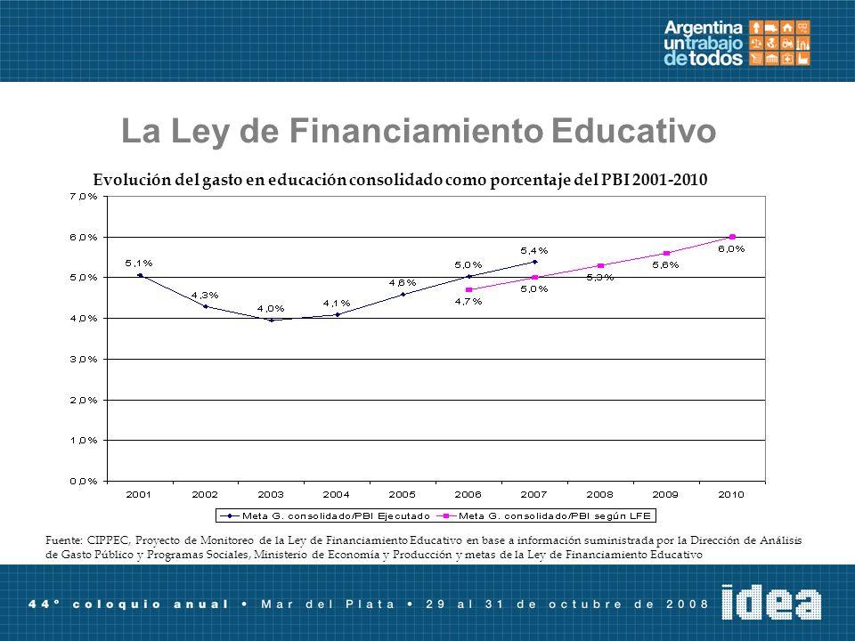 La Ley de Financiamiento Educativo Evolución del gasto en educación consolidado como porcentaje del PBI 2001-2010 Fuente: CIPPEC, Proyecto de Monitore