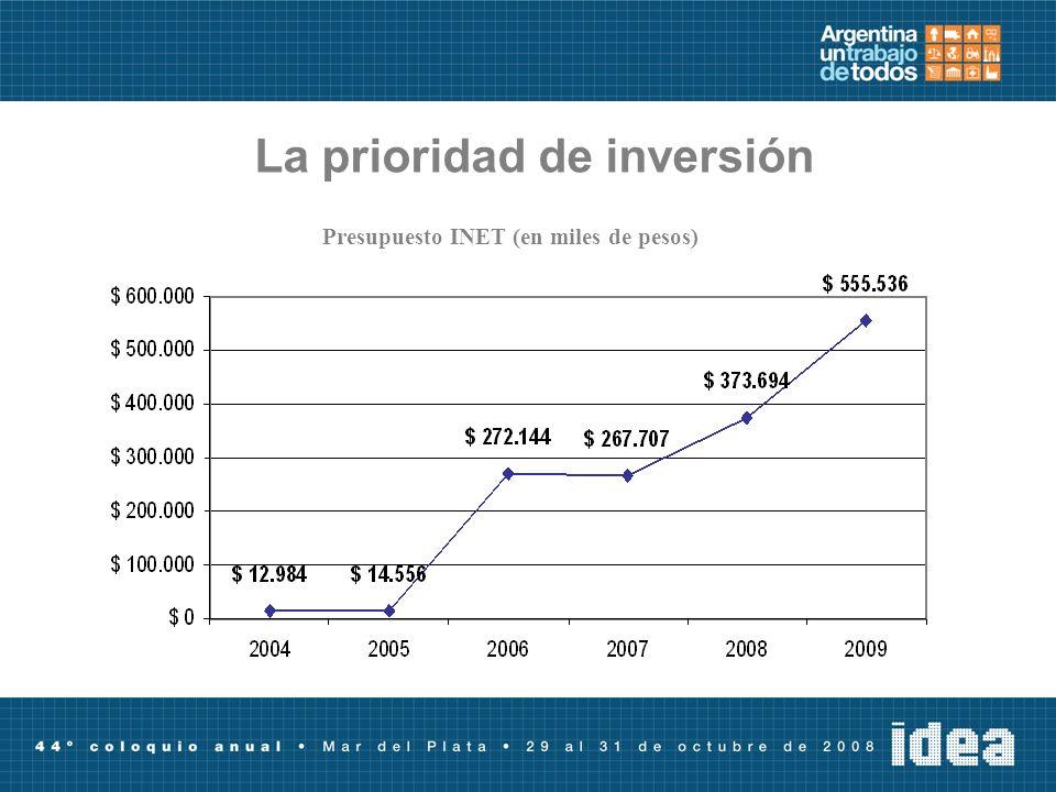 La prioridad de inversión Presupuesto INET (en miles de pesos)