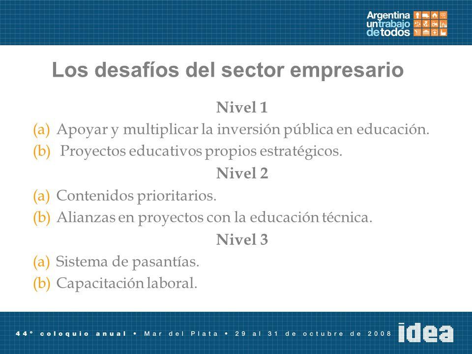Los desafíos del sector empresario Nivel 1 (a)Apoyar y multiplicar la inversión pública en educación. (b) Proyectos educativos propios estratégicos. N
