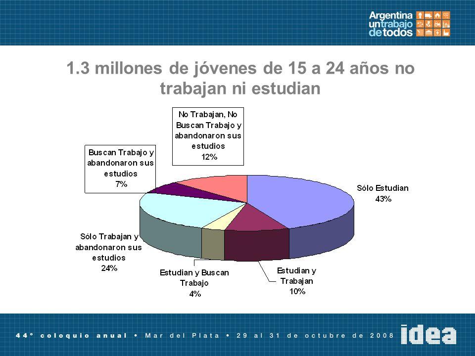 1.3 millones de jóvenes de 15 a 24 años no trabajan ni estudian