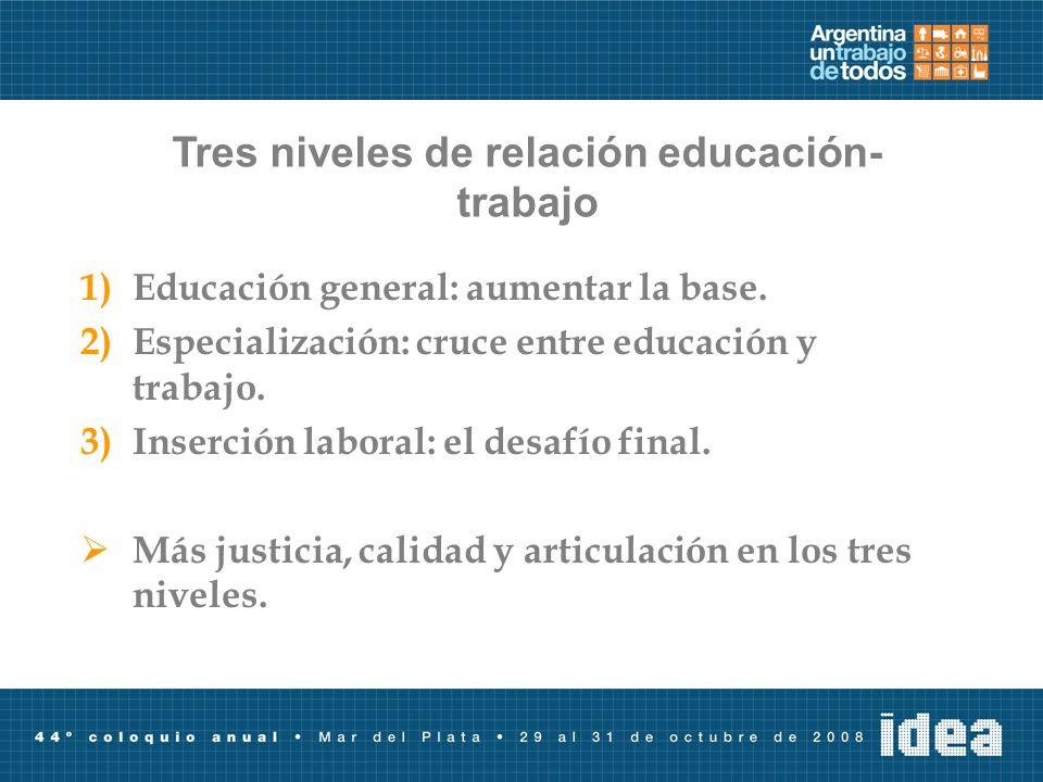 Tres niveles de relación educación- trabajo 1)Educación general: aumentar la base. 2)Especialización: cruce entre educación y trabajo. 3)Inserción lab