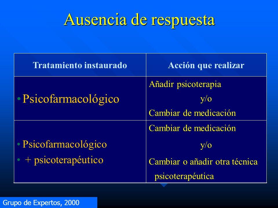Ausencia de respuesta Grupo de Expertos, 2000 Tratamiento instauradoAcción que realizar Psicofarmacológico Añadir psicoterapia y/o Cambiar de medicaci