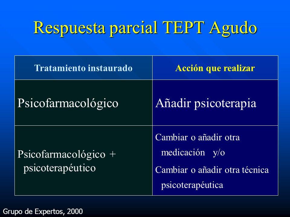 Respuesta parcial TEPT Agudo Tratamiento instauradoAcción que realizar PsicofarmacológicoAñadir psicoterapia Psicofarmacológico + psicoterapéutico Cam
