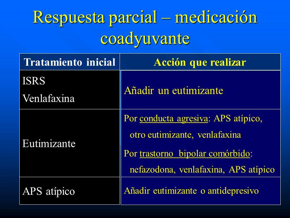 Respuesta parcial – medicación coadyuvante Tratamiento inicialAcción que realizar ISRS Venlafaxina Eutimizante APS atípico Añadir un eutimizante Por c