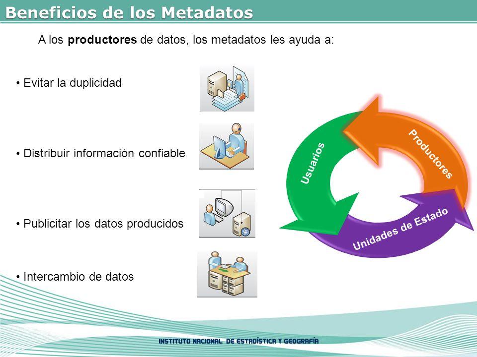 Beneficios de los Metadatos Evitar la duplicidad Distribuir información confiable Publicitar los datos producidos Intercambio de datos A los productores de datos, los metadatos les ayuda a: Usuarios Unidades de Estado Productores