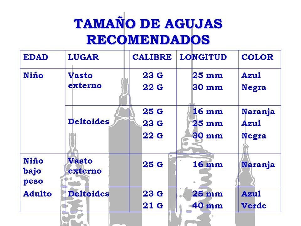 TAMAÑO DE AGUJAS RECOMENDADOS EDADLUGARCALIBRELONGITUDCOLOR NiñoVasto externo Deltoides 23 G 22 G 25 G 23 G 22 G 25 mm 30 mm 16 mm 25 mm 30 mm Azul Ne