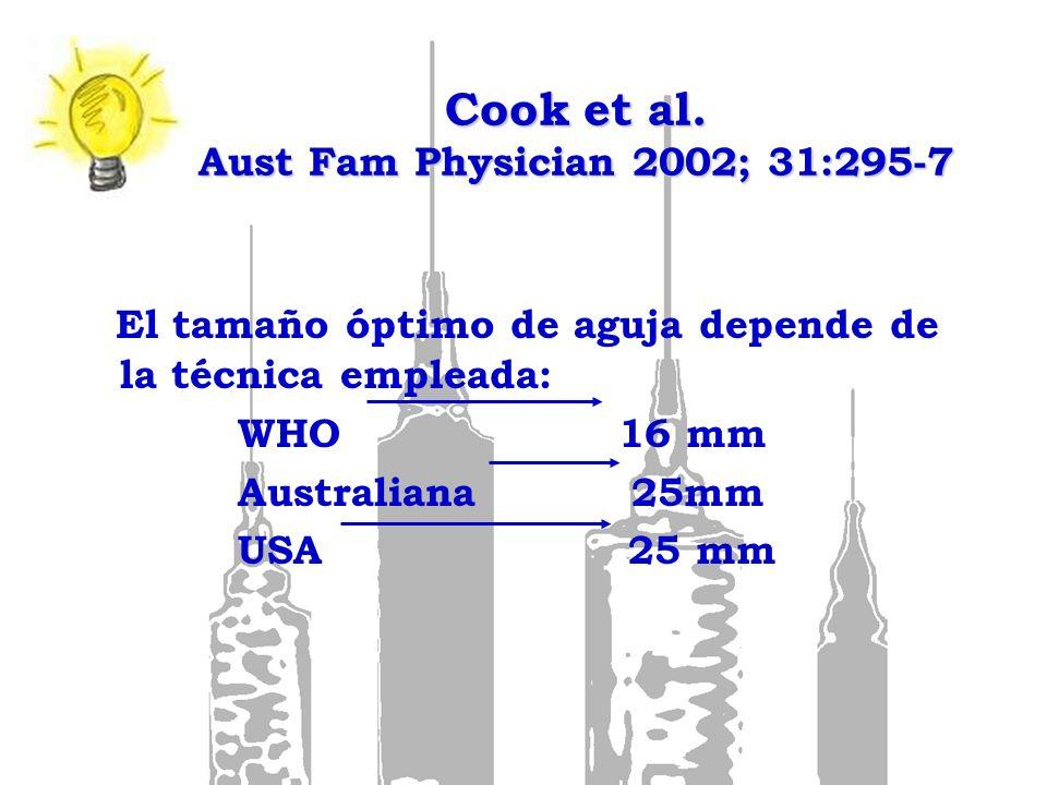 Cook et al. Aust Fam Physician 2002; 31:295-7 El tamaño óptimo de aguja depende de la técnica empleada: WHO 16 mm Australiana 25mm USA 25 mm