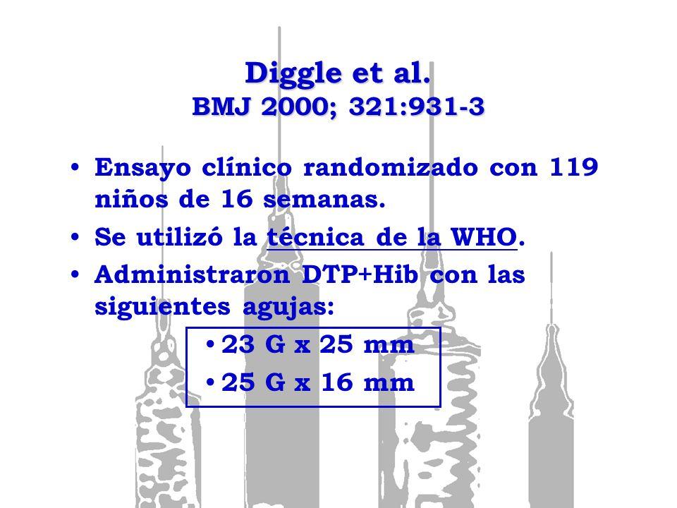 Diggle et al. BMJ 2000; 321:931-3 Ensayo clínico randomizado con 119 niños de 16 semanas. Se utilizó la técnica de la WHO. Administraron DTP+Hib con l