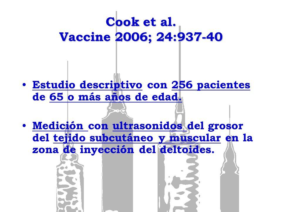 Cook et al. Vaccine 2006; 24:937-40 Estudio descriptivo con 256 pacientes de 65 o más años de edad. Medición con ultrasonidos del grosor del tejido su