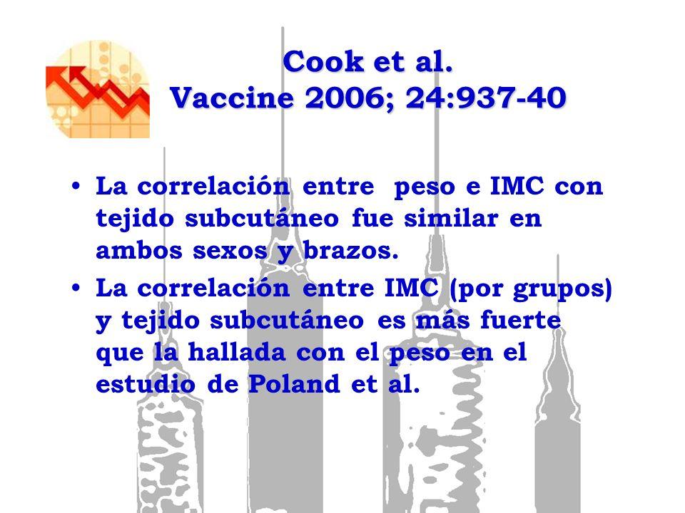 Cook et al. Vaccine 2006; 24:937-40 La correlación entre peso e IMC con tejido subcutáneo fue similar en ambos sexos y brazos. La correlación entre IM