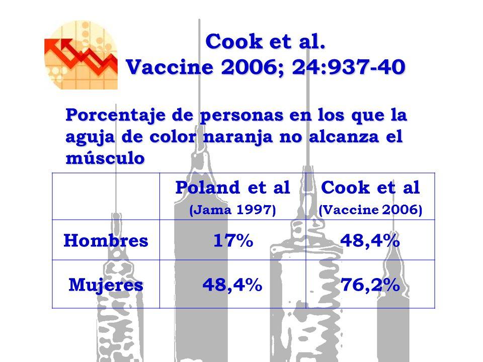 Cook et al. Vaccine 2006; 24:937-40 Poland et al (Jama 1997) Cook et al (Vaccine 2006) Hombres17%48,4% Mujeres48,4%76,2% Porcentaje de personas en los