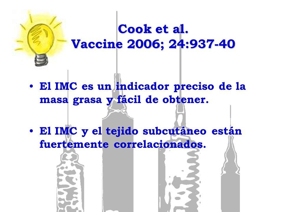 Cook et al. Vaccine 2006; 24:937-40 El IMC es un indicador preciso de la masa grasa y fácil de obtener. El IMC y el tejido subcutáneo están fuertement