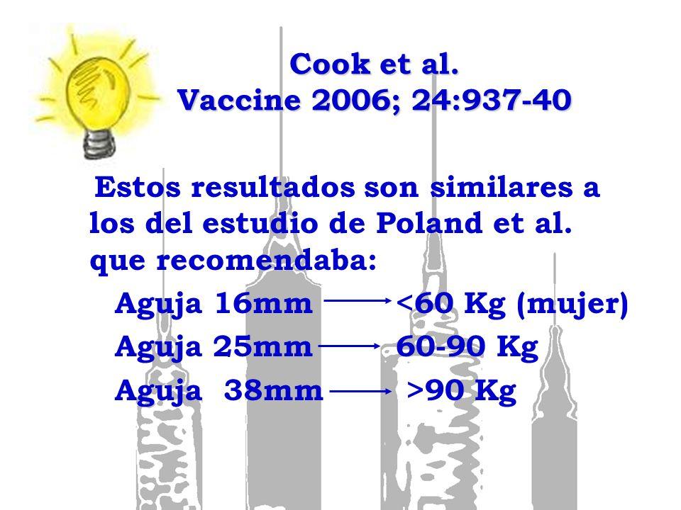 Cook et al. Vaccine 2006; 24:937-40 Estos resultados son similares a los del estudio de Poland et al. que recomendaba: Aguja 16mm <60 Kg (mujer) Aguja
