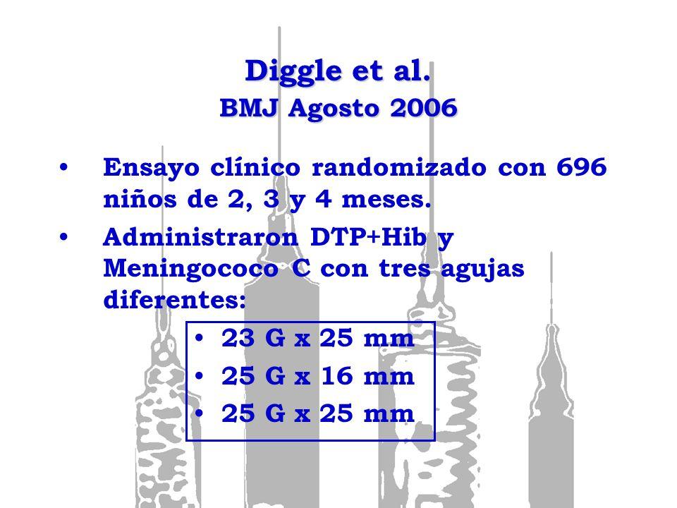 Diggle et al. BMJ Agosto 2006 Ensayo clínico randomizado con 696 niños de 2, 3 y 4 meses. Administraron DTP+Hib y Meningococo C con tres agujas difere