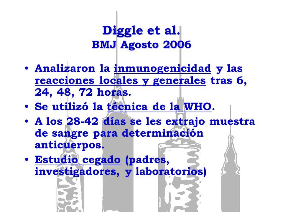Diggle et al. BMJ Agosto 2006 Analizaron la inmunogenicidad y las reacciones locales y generales tras 6, 24, 48, 72 horas. Se utilizó la técnica de la