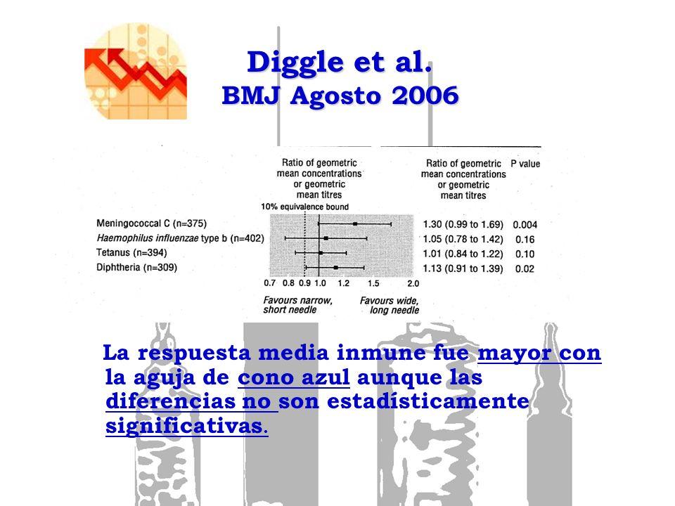 La respuesta media inmune fue mayor con la aguja de cono azul aunque las diferencias no son estadísticamente significativas. Diggle et al. BMJ Agosto