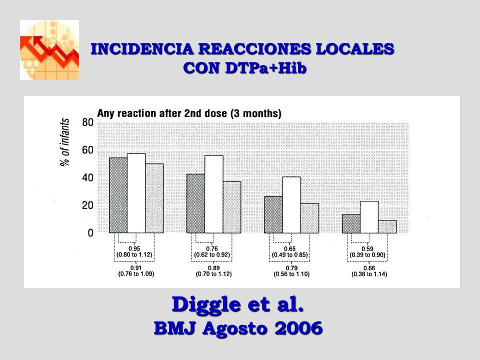 INCIDENCIA REACCIONES LOCALES CON DTPa+Hib CON DTPa+Hib Diggle et al. BMJ Agosto 2006
