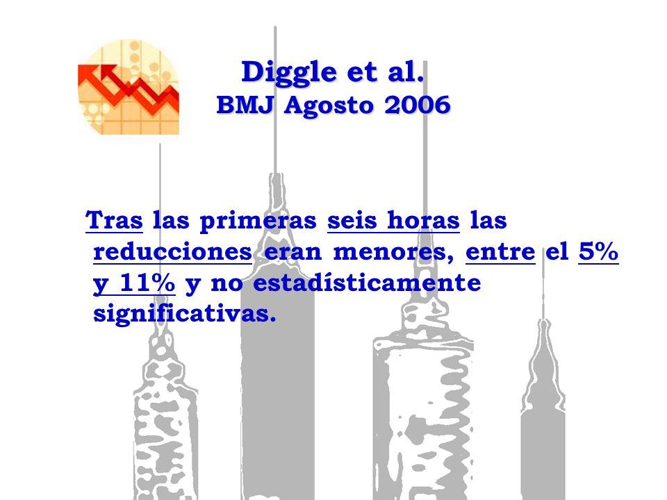 Diggle et al. BMJ Agosto 2006 Tras las primeras seis horas las reducciones eran menores, entre el 5% y 11% y no estadísticamente significativas.